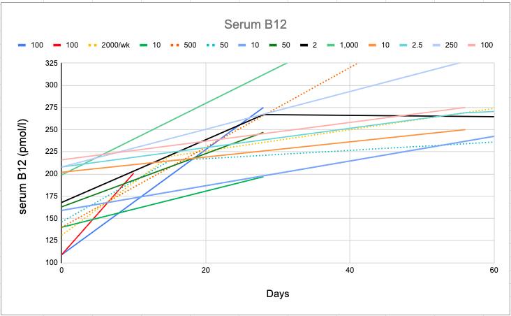 B12-Rationale-Trials-B12.pn