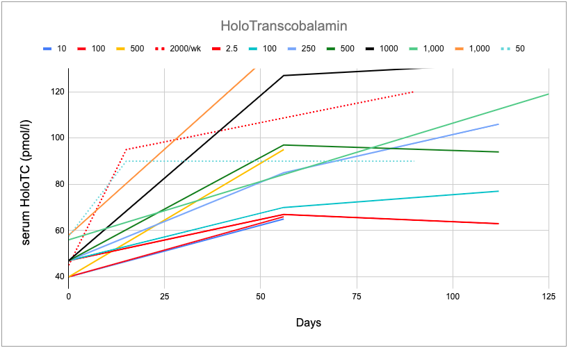 B12-Rationale-Trials-HoloTC-c.png