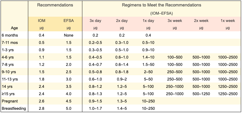 2020-11-11 B12 regimens-rationale-daily-needs-h