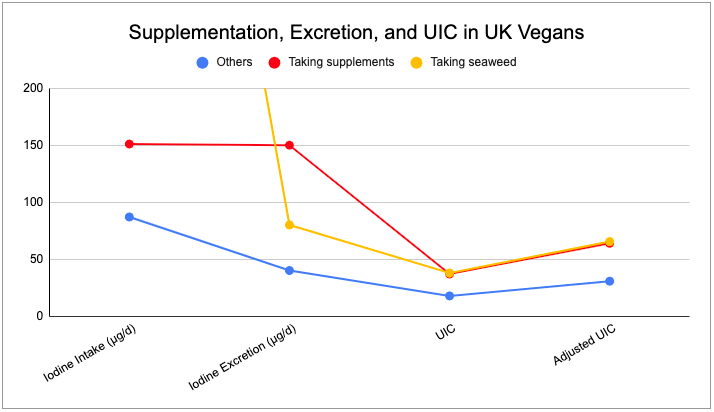 iodine-Lightowler-UK-vegans-graph.png