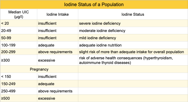 iodine-WHO-adequacy.png