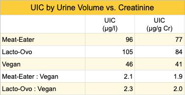iodine-creatinine-5.png