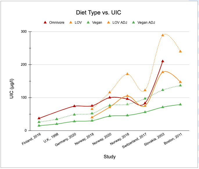 iodine-diet-vs-UIC-2.png