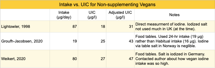 iodine-intake-IUC-non-suppl-table.png