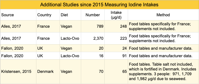 iodine-intake-additional-studies-2.png