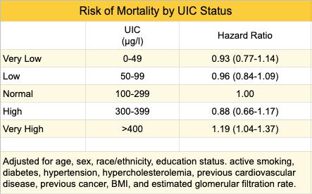 iodine-mortality-UIC.png