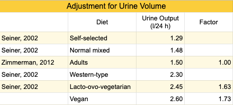 iodine-urine-volume-7.png