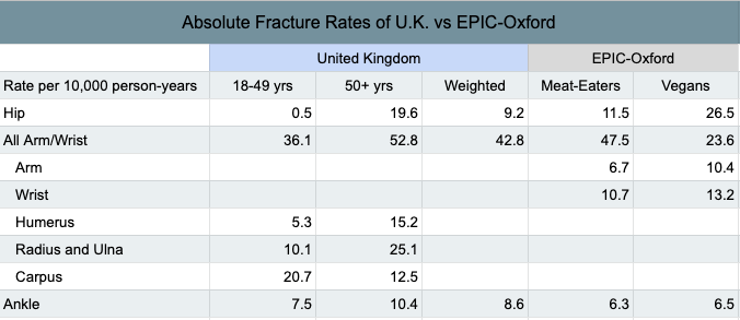 UK-fracture-rates-bone-fractures.png